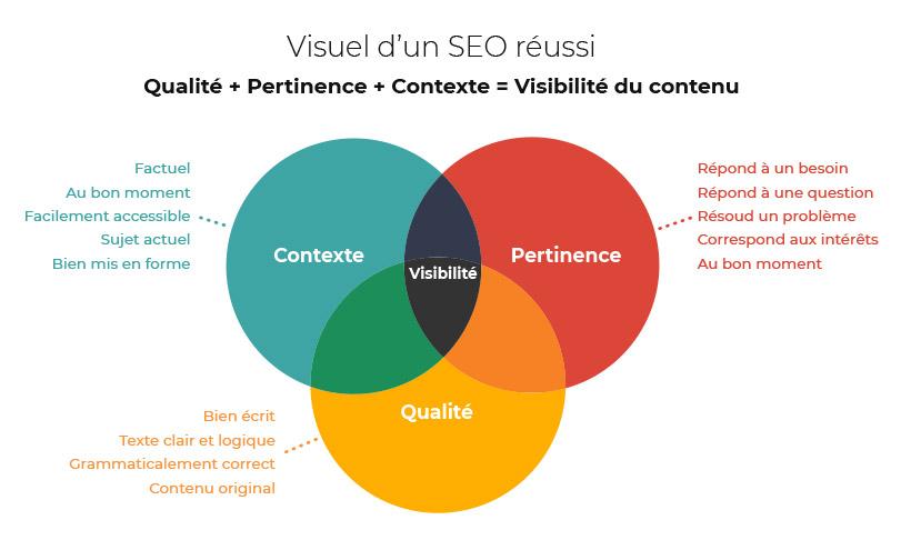 visuel qualité des contenus et SEO